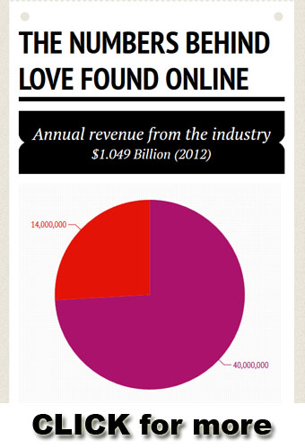 online dating stats