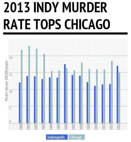 homicide rates and prevention in indianapolis essay Crime & punishment essay titles some people think that the government should be responsible for crime prevention crime rate, in most countries.