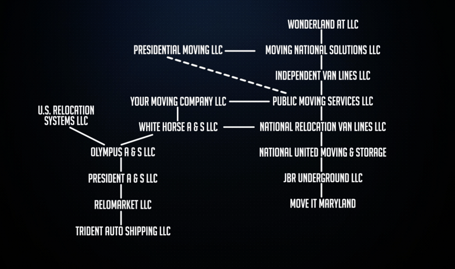 Web Of Moving Companies ...