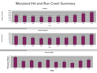 Maryland hit-and-run crash data