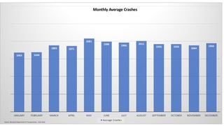 Maryland hit-and-run crashes by month