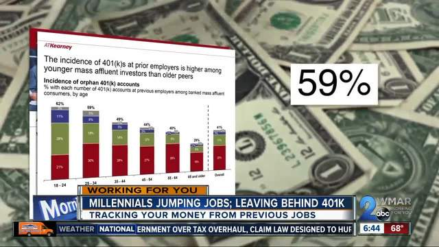 Job-hopping millennials leave behind 401k plans