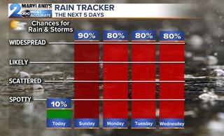 FALL FRENZY: Rain Chances & Changing Temps