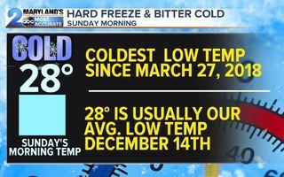 HARD FREEZE-Coldest Air So Far This Year